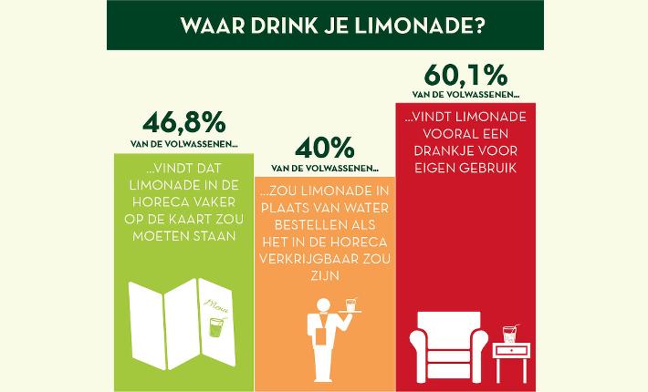 Waar drink je het liefst limonade