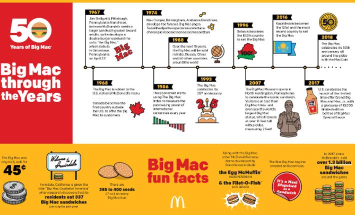 The Maccoin Geintroduceerd Om De 50ste Verjaardag Van De Big Mac