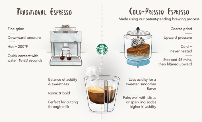 Flight of coffee